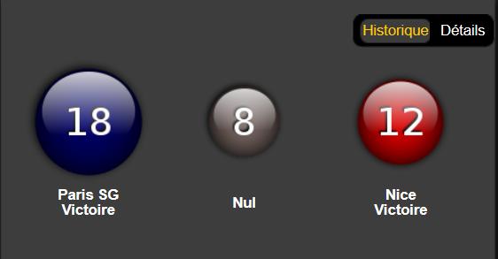 PSG avec un bilan positif contre Nice chez Bwin